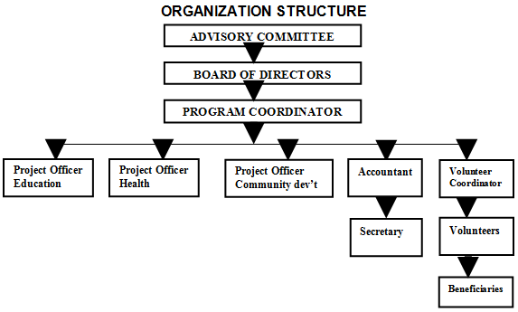 our - World Vision Organizational Structure